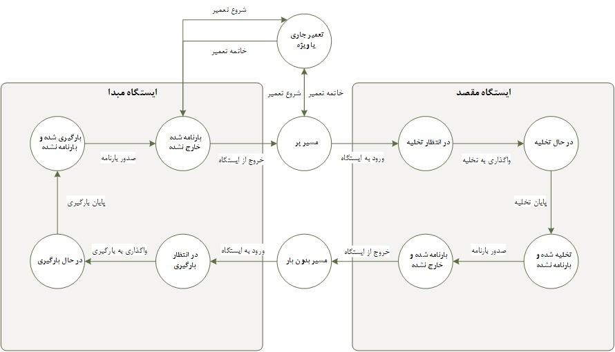 مدیریت واگن - نرم افزار حمل و نقل ریلی - راهکار یکپارچه Sayna ITS